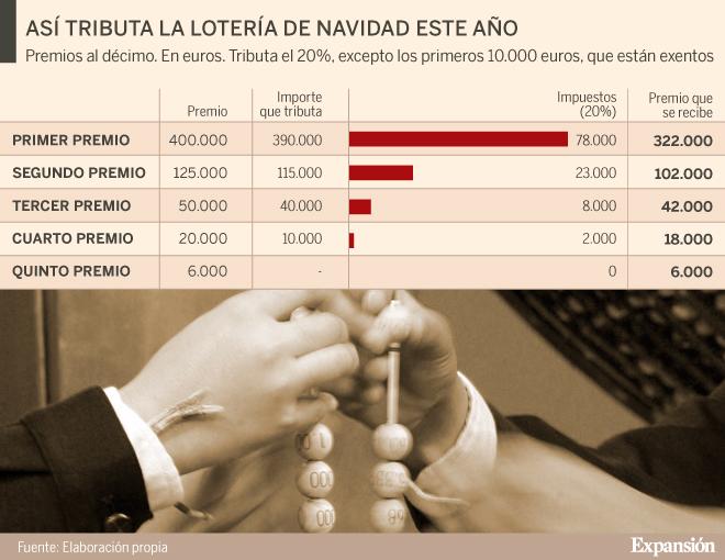 Lotería de Navidad: ¿Cuántos impuestos debe pagar si le ha tocado el Gordo tras los cambios fiscales?
